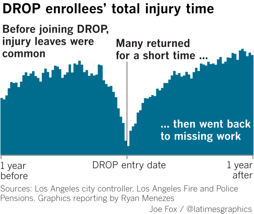 Veteran L A  cops and firefighters can work one shift, then