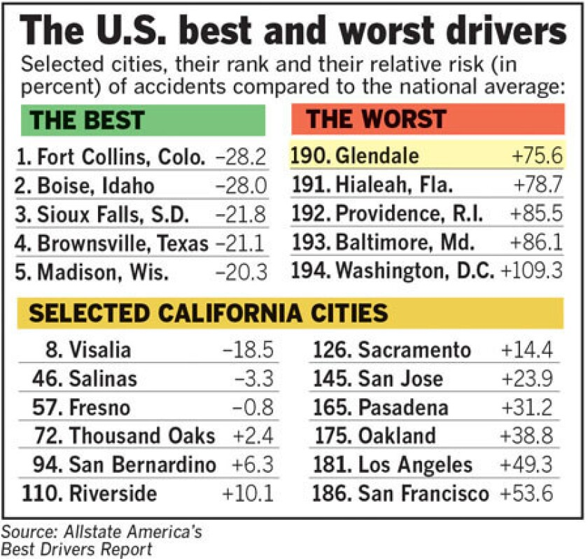 Glendale drivers ranked the worst