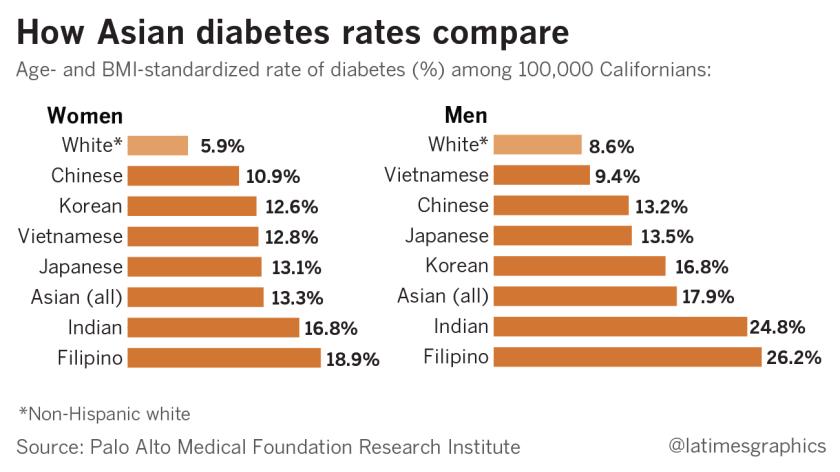 la-me-g-asian-american-diabetes-20160418