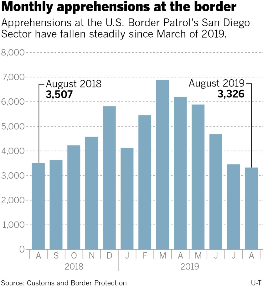 466305-w1-sd-me-sdsector-border-apprehensions-aug2019.jpg