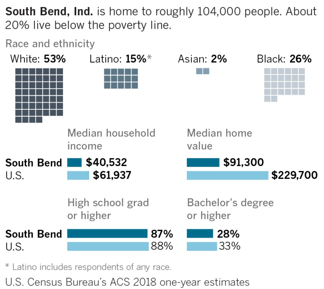 Select demographic information about South Bend, Indiana