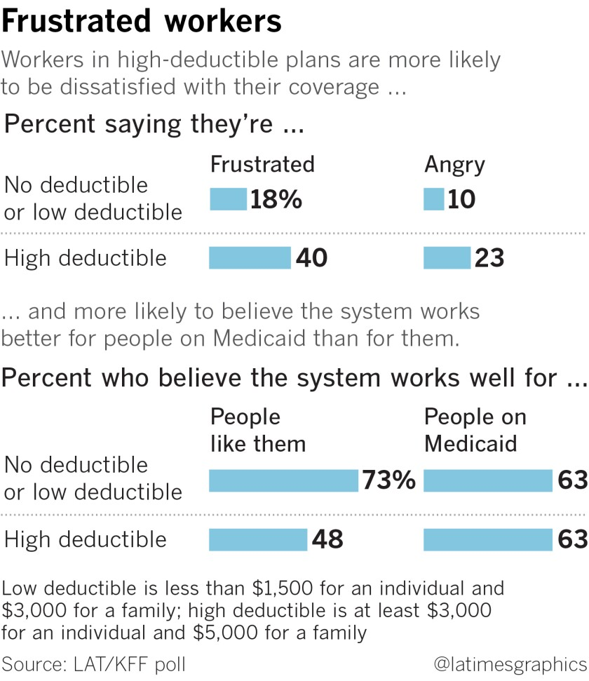 A chart showing how workers are frustrated by high deductibles.