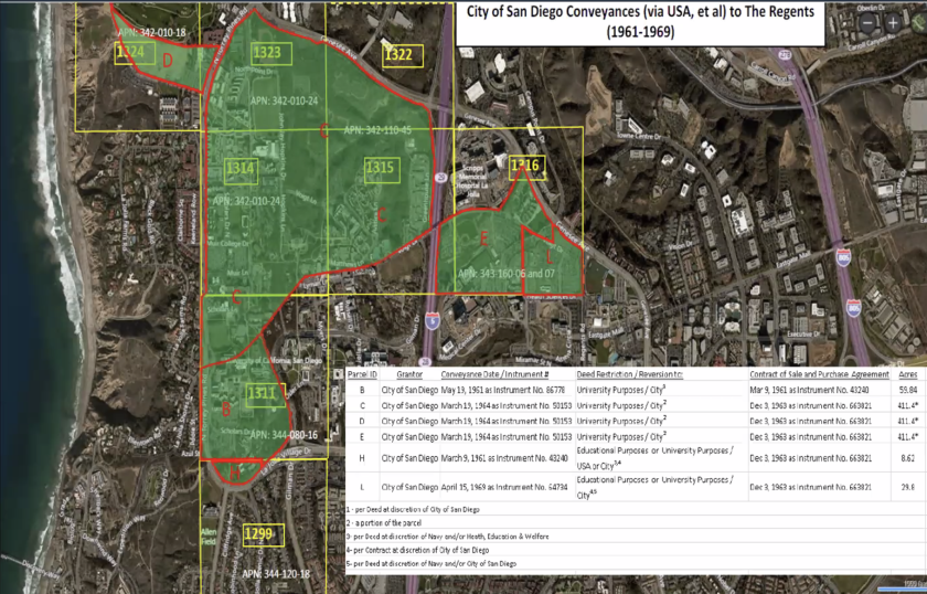 The Land Use and Housing Committee voted to approve lifting deed restrictions on 90 acres of UCSD land east of Interstate 5.
