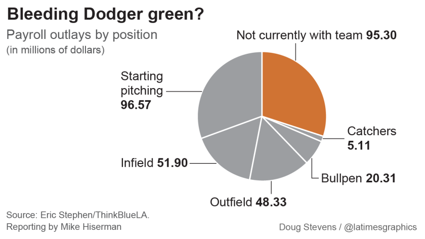 A large chunk of the Dodgers' record-setting $300 million payroll in 2015 was spent on players no longer with the team.
