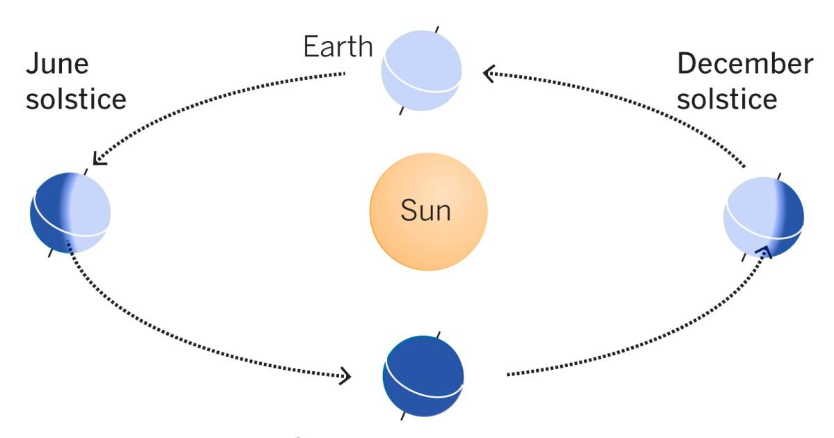 Με την έναρξη της άνοιξης, την πέμπτη, θα είναι η ισχυρότερη ήλιο να κυνηγήσει μακριά το coronavirus;