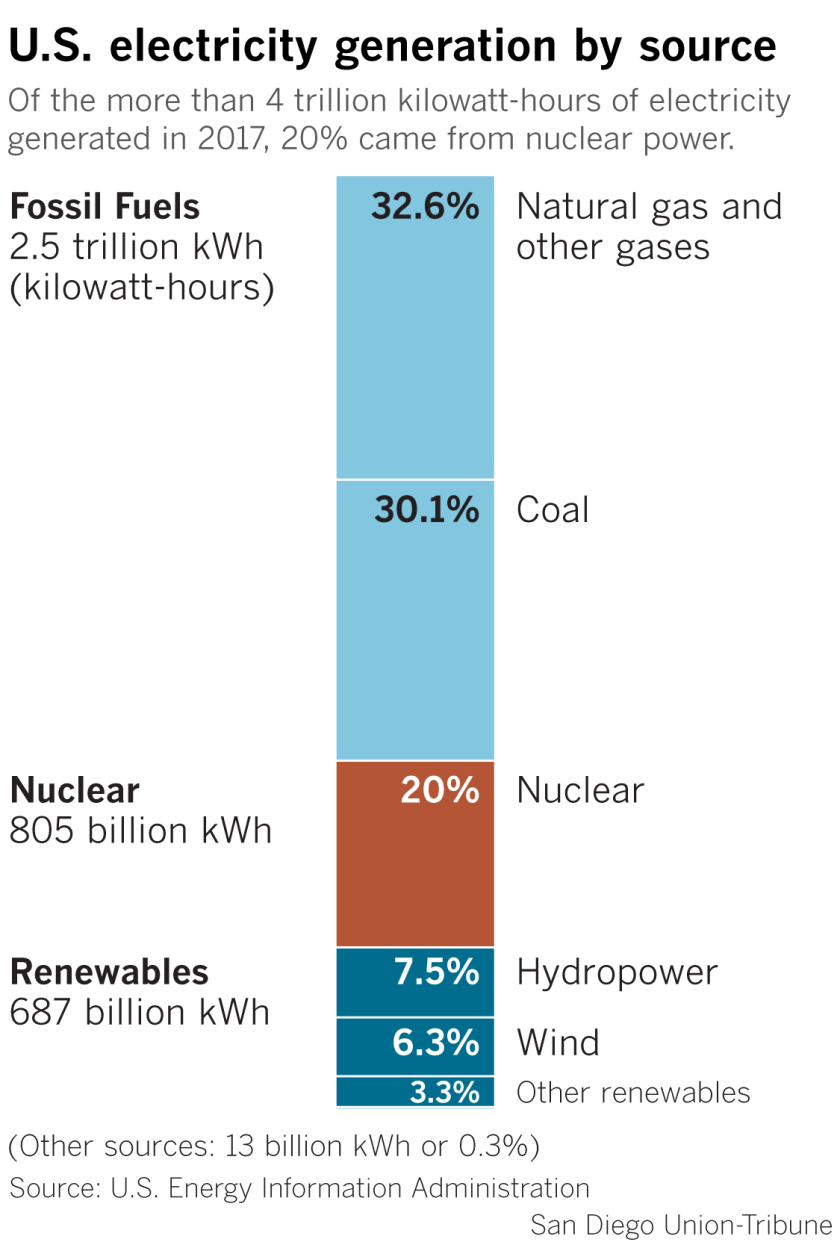 U.S. electricity generation by source