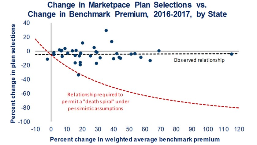 This analysis by the Brookings Institution shows that marketplace enrollments are largely immune to premium increases (blue line); in a death spiral (red line) they would have plummeted as premiums rose.