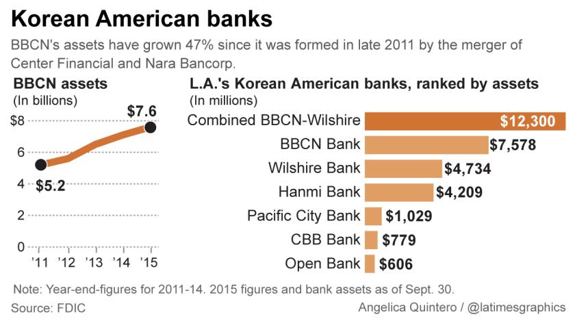 Korean American banks