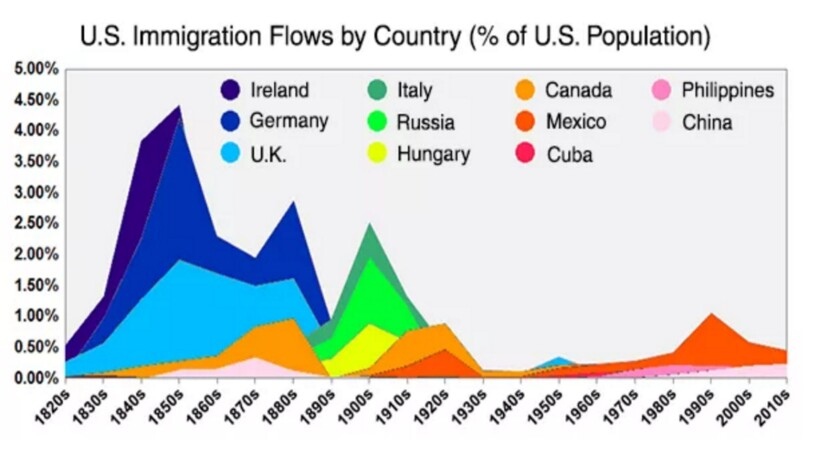 Immigration as a percentage of U.S. population