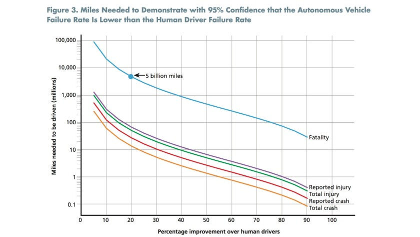 To prove statistically that driverless vehicles would have a 20% lower fata