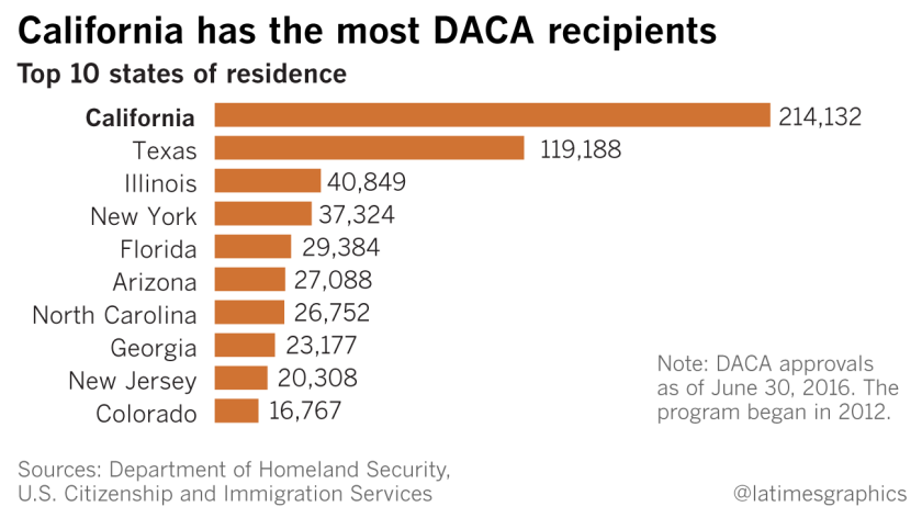 DACA by the numbers