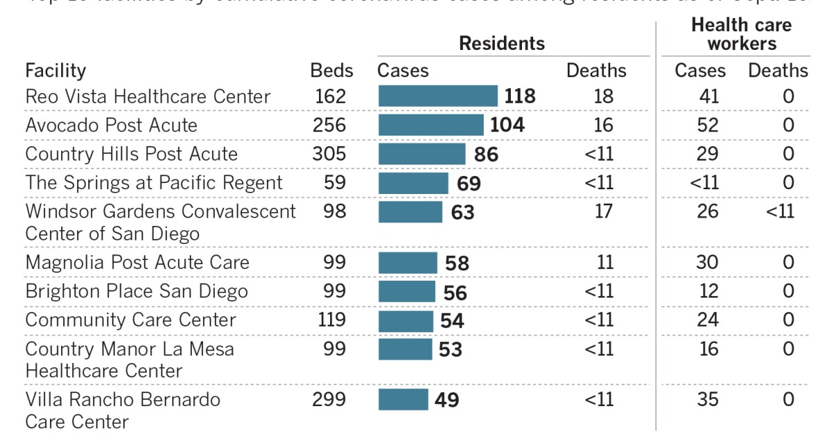 Covid 19 Cases Among Nursing Home Residents Nears 1 000 Case Mark In County The San Diego Union Tribune