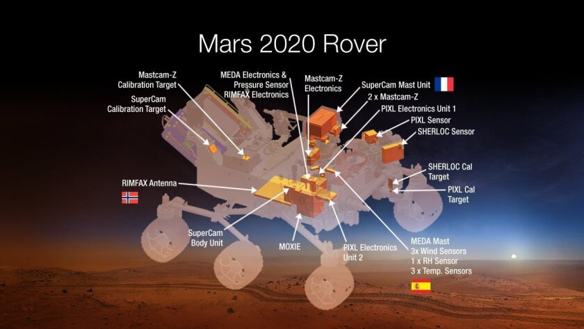 This undated graphic provided by NASA shows the Mars 2020 Rover. NASA plans to make oxygen _ a key rocket fuel ingredient _ on Mars early next decade. Space agency officials unveiled seven instruments they plan to put on a Martian rover that would launch in 2020, including two devices aimed at bigg