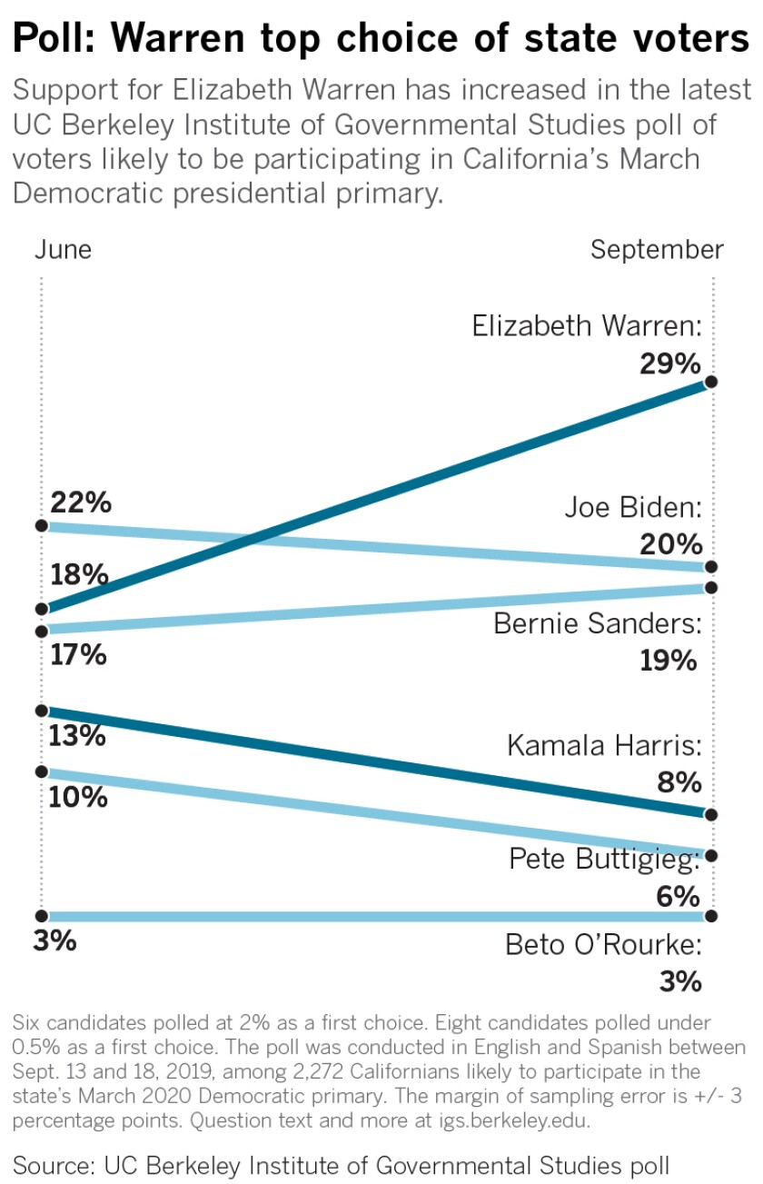 Support for Elizabeth Warren has increased in the latest UC Berkeley Institute of Governmental Studies poll of voters likely to be participating in California's March Democratic presidential primary.