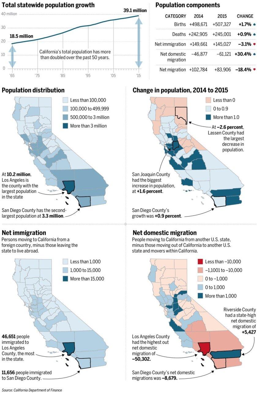 sdut-sd-me-california-population-01-20160823