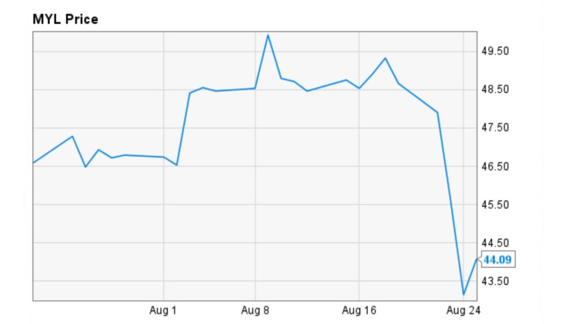 Look out below: The uproar over Mylan's price increase has cratered its stock in recent days.