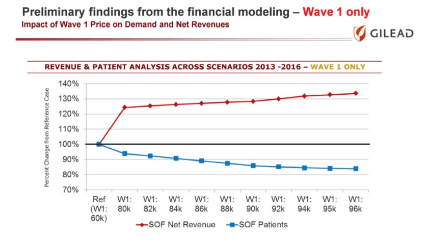 The price of Sovaldi was set at the level where it would keep generating profits even as fewer patients could afford to take it.