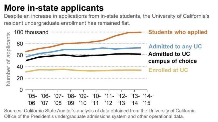 la-g-usc-audit-in-state-applicants-20160329