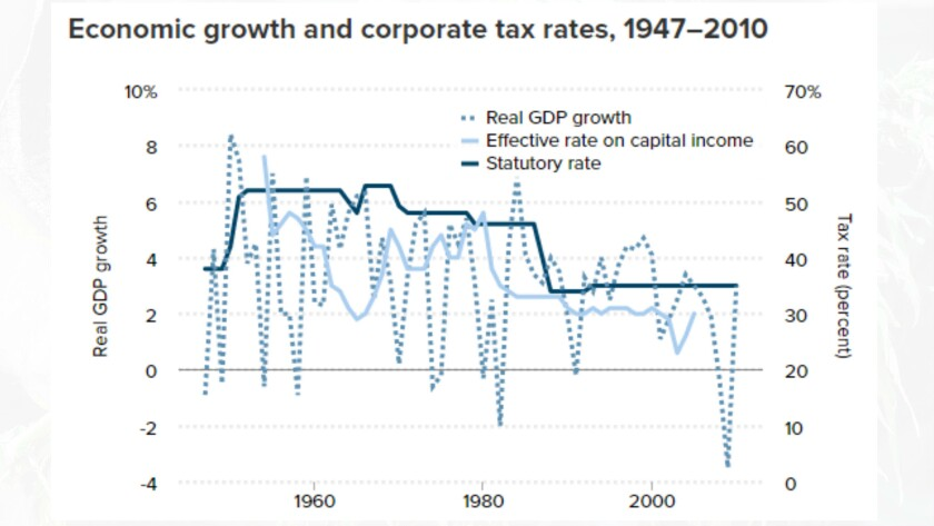 Economists examining charts like this find no correlation between either the statutory or effective