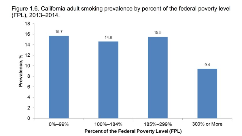 Smoking rates in California, like the rest of the U.S., are higher among lower-income residents.
