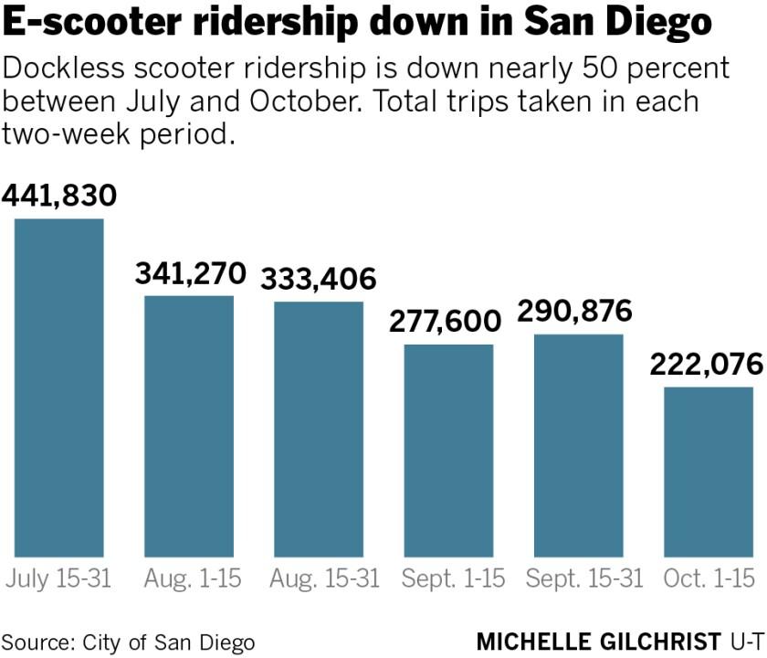 470383-sd-ne-g-e-scooter-ridership-01.jpg