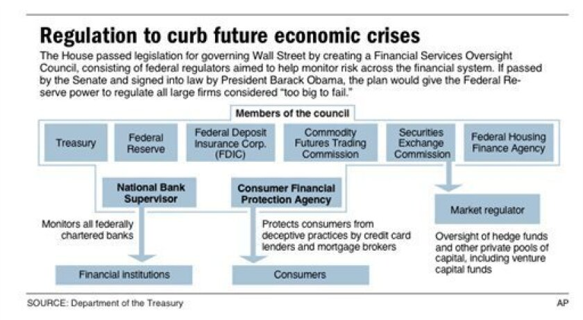Graphic shows structure and function of financial overhaul