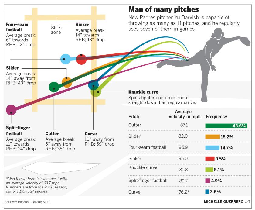 Yu Darvish pitch chart