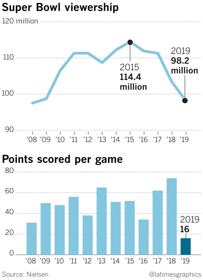 Low Super Bowl viewership