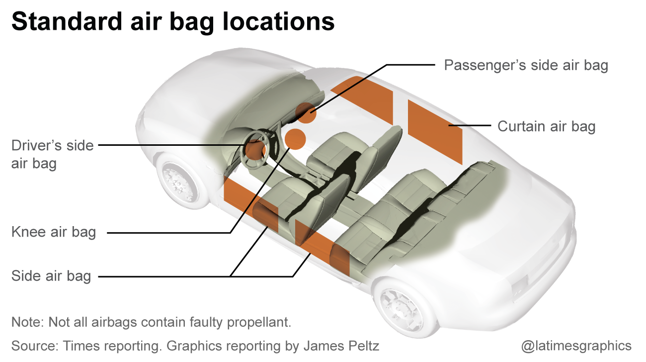 Dangerous Takata air bag inflators are being installed in used cars